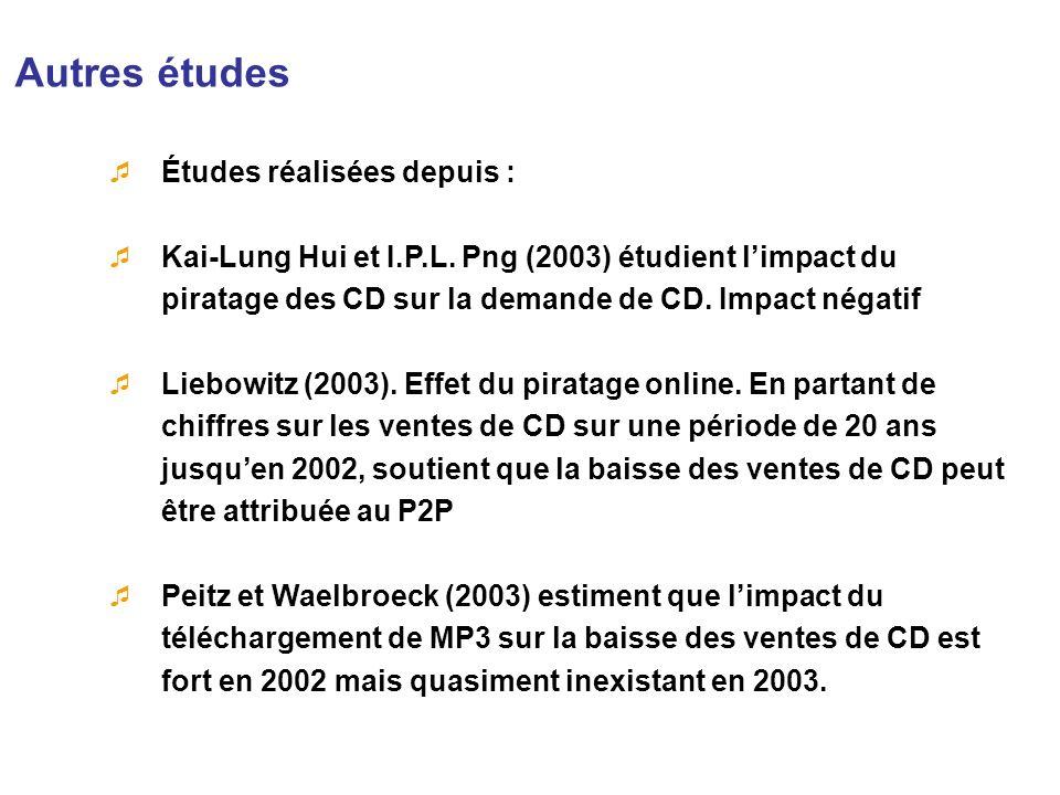 Autres études Études réalisées depuis : Kai-Lung Hui et I.P.L. Png (2003) étudient limpact du piratage des CD sur la demande de CD. Impact négatif Lie