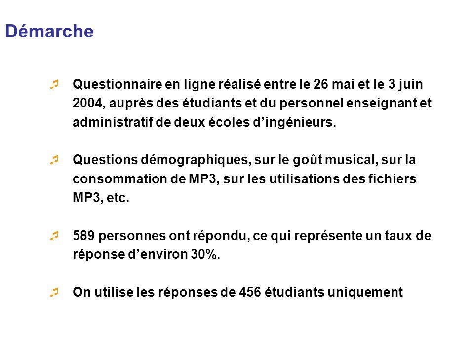 Démarche Questionnaire en ligne réalisé entre le 26 mai et le 3 juin 2004, auprès des étudiants et du personnel enseignant et administratif de deux éc