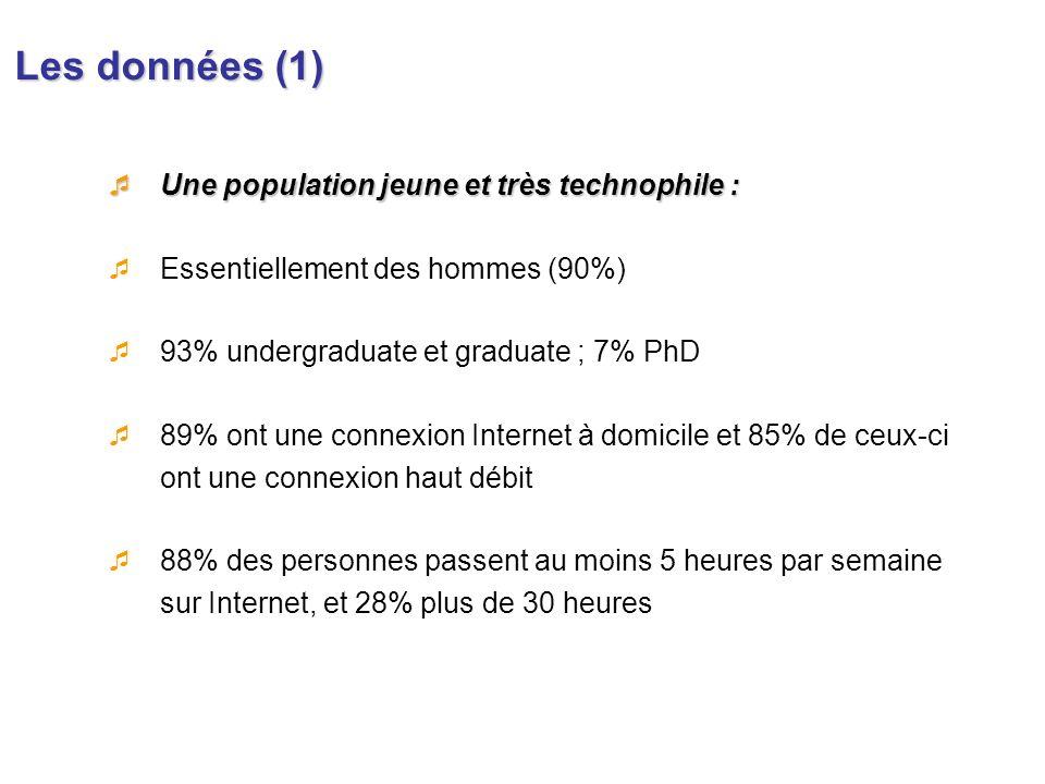 Les données (1) Une population jeune et très technophile : Une population jeune et très technophile : Essentiellement des hommes (90%) 93% undergradua