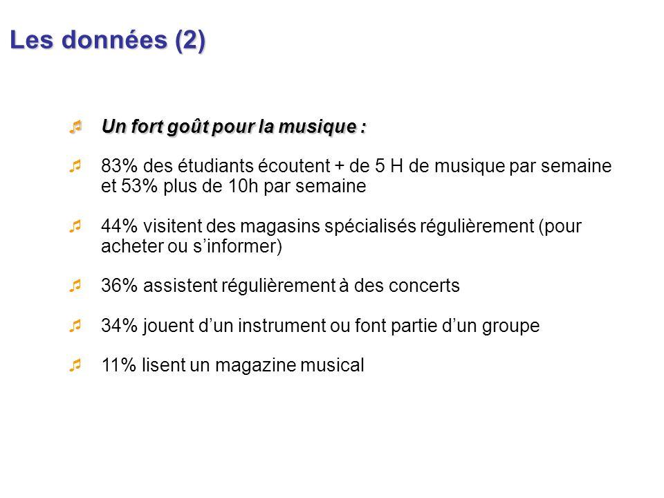 Les données (2) Un fort goût pour la musique : Un fort goût pour la musique : 83% des étudiants écoutent + de 5 H de musique par semaine et 53% plus d