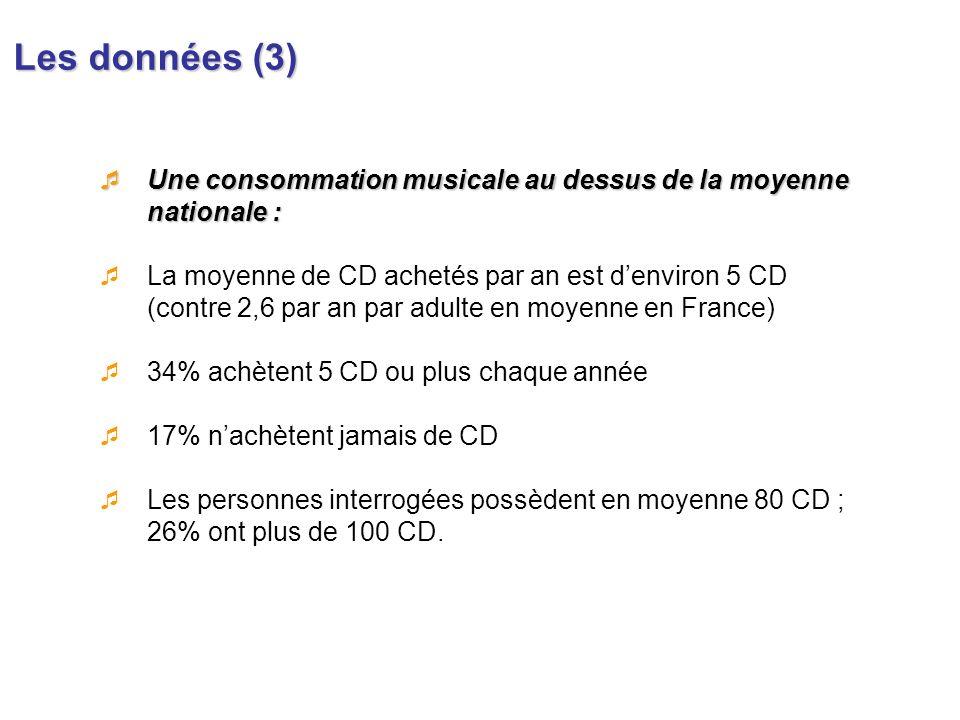 Les données (3) Une consommation musicale au dessus de la moyenne nationale : Une consommation musicale au dessus de la moyenne nationale : La moyenne