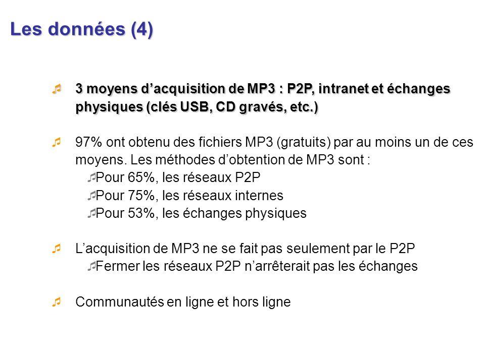 Les données (4) 3 moyens dacquisition de MP3 : P2P, intranet et échanges physiques (clés USB, CD gravés, etc.) 3 moyens dacquisition de MP3 : P2P, int