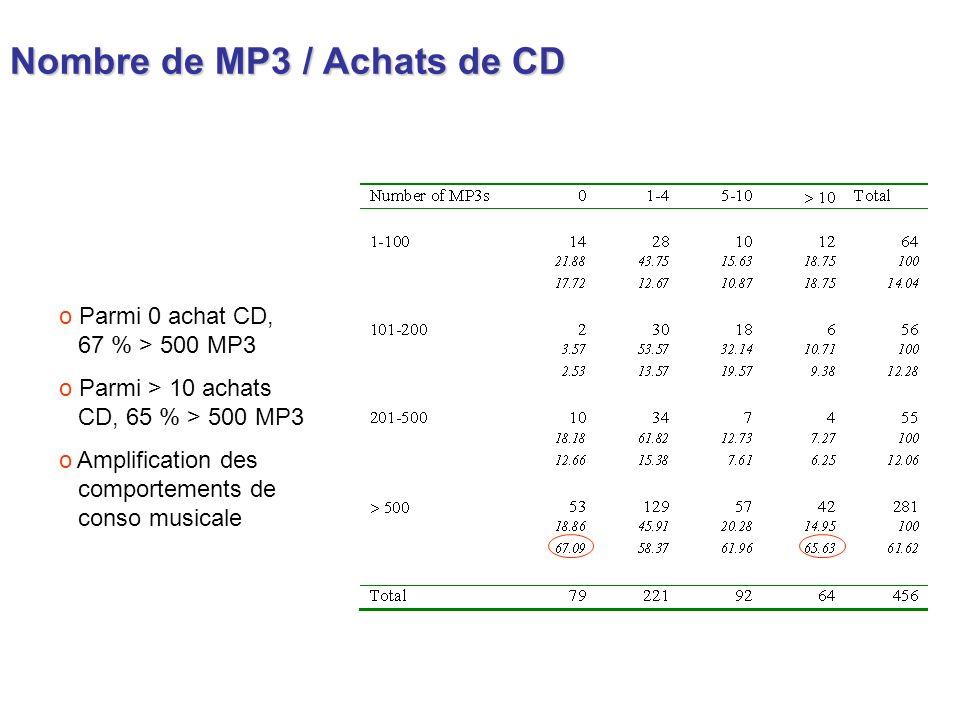 Nombre de MP3 / Achats de CD o Parmi 0 achat CD, 67 % > 500 MP3 o Parmi > 10 achats CD, 65 % > 500 MP3 o Amplification des comportements de conso musi