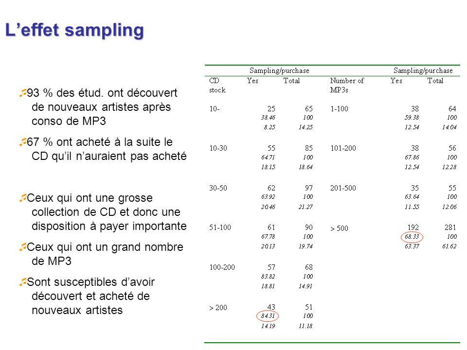 Leffet sampling 93 % des étud. ont découvert de nouveaux artistes après conso de MP3 67 % ont acheté à la suite le CD quil nauraient pas acheté Ceux q