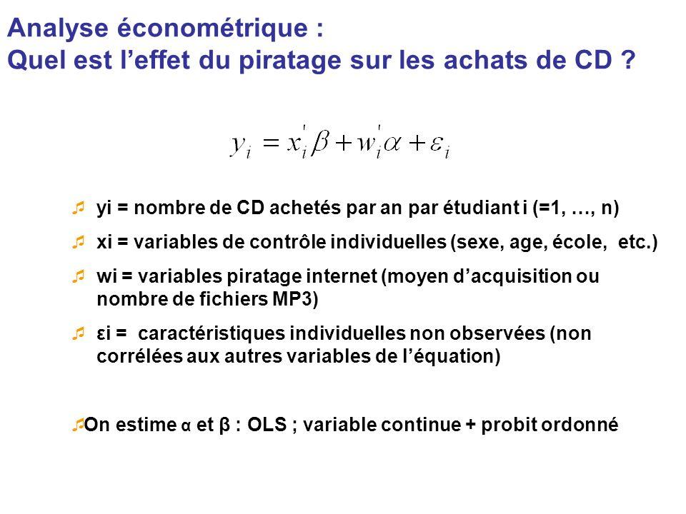 Analyse économétrique : Quel est leffet du piratage sur les achats de CD ? yi = nombre de CD achetés par an par étudiant i (=1, …, n) xi = variables d