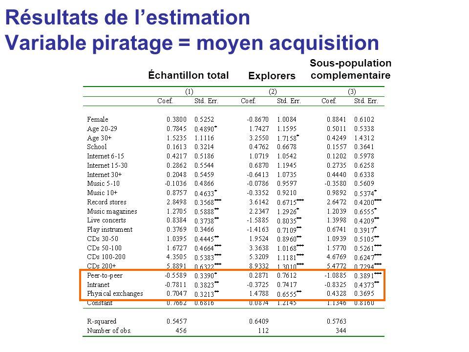 Résultats de lestimation Variable piratage = moyen acquisition Échantillon total Explorers Sous-population complementaire