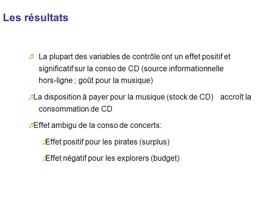 Les résultats La plupart des variables de contrôle ont un effet positif et significatif sur la conso de CD (source informationnelle hors-ligne ; goût
