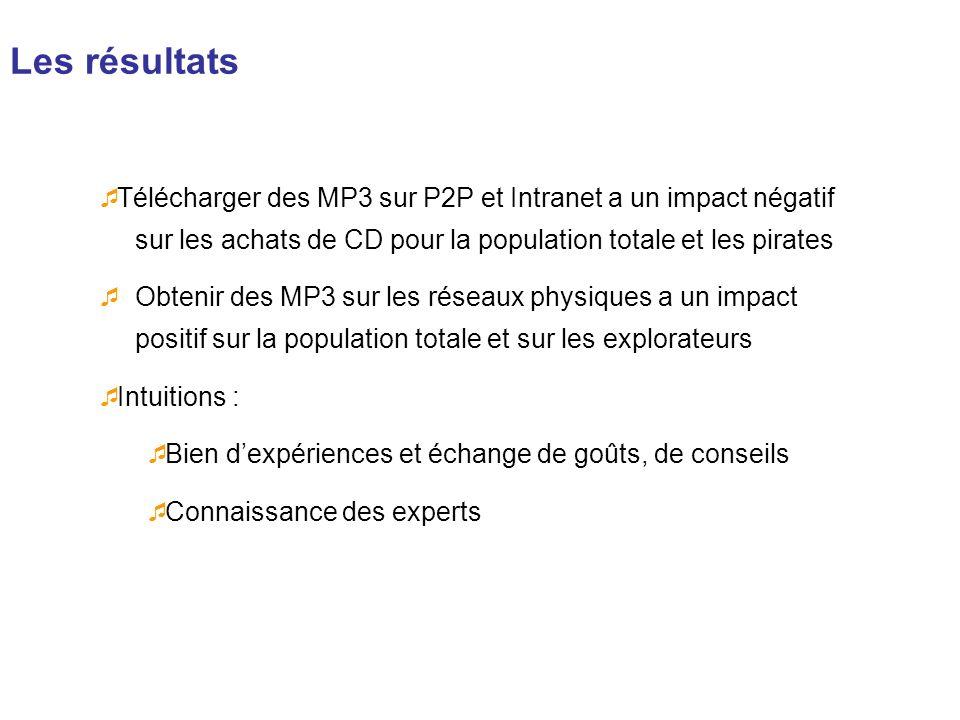 Les résultats Télécharger des MP3 sur P2P et Intranet a un impact négatif sur les achats de CD pour la population totale et les pirates Obtenir des MP
