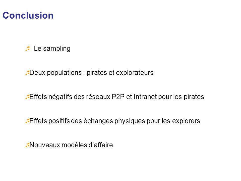Conclusion Le sampling Deux populations : pirates et explorateurs Effets négatifs des réseaux P2P et Intranet pour les pirates Effets positifs des éch