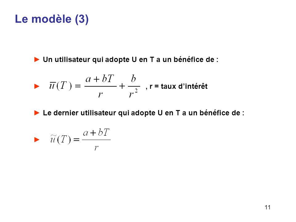 11 Le modèle (3) Un utilisateur qui adopte U en T a un bénéfice de :, r = taux dintérêt Le dernier utilisateur qui adopte U en T a un bénéfice de :