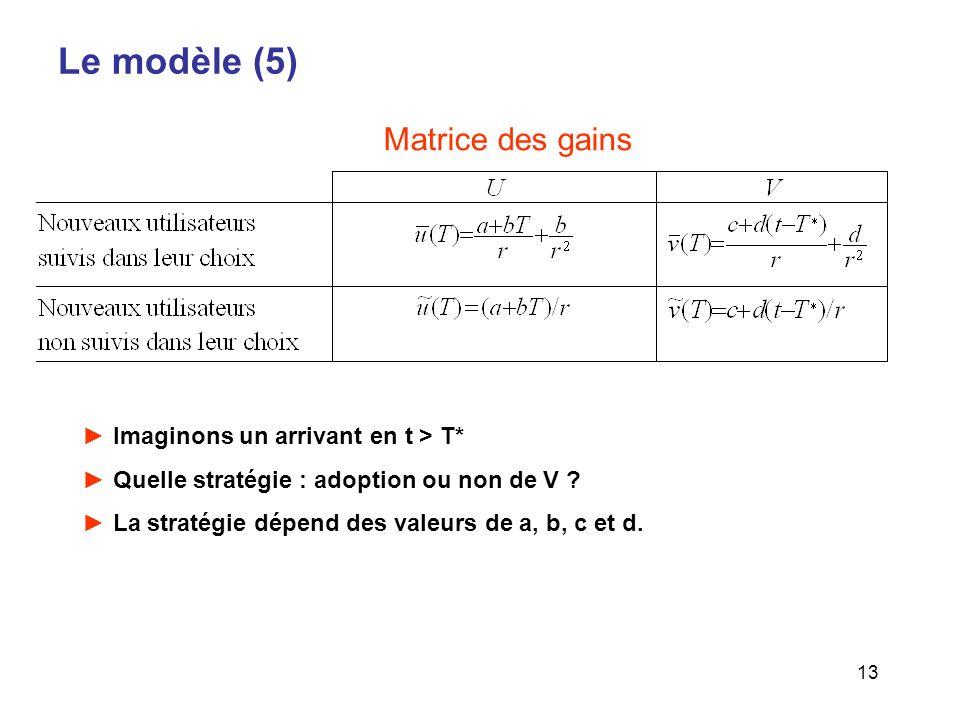 13 Le modèle (5) Imaginons un arrivant en t > T* Quelle stratégie : adoption ou non de V ? La stratégie dépend des valeurs de a, b, c et d. Matrice de