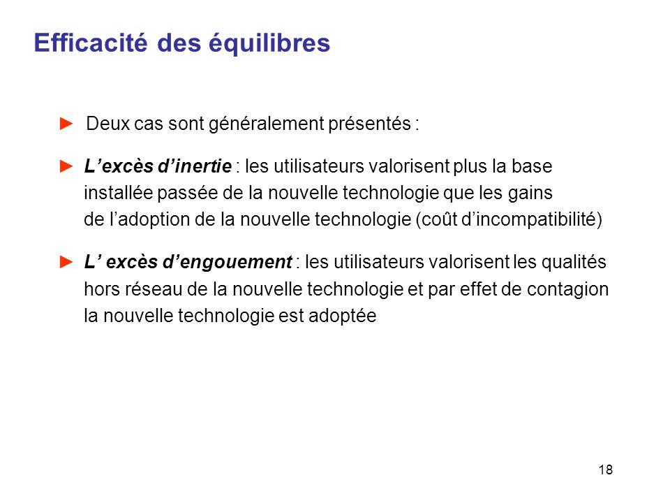 18 Efficacité des équilibres Deux cas sont généralement présentés : Lexcès dinertie : les utilisateurs valorisent plus la base installée passée de la