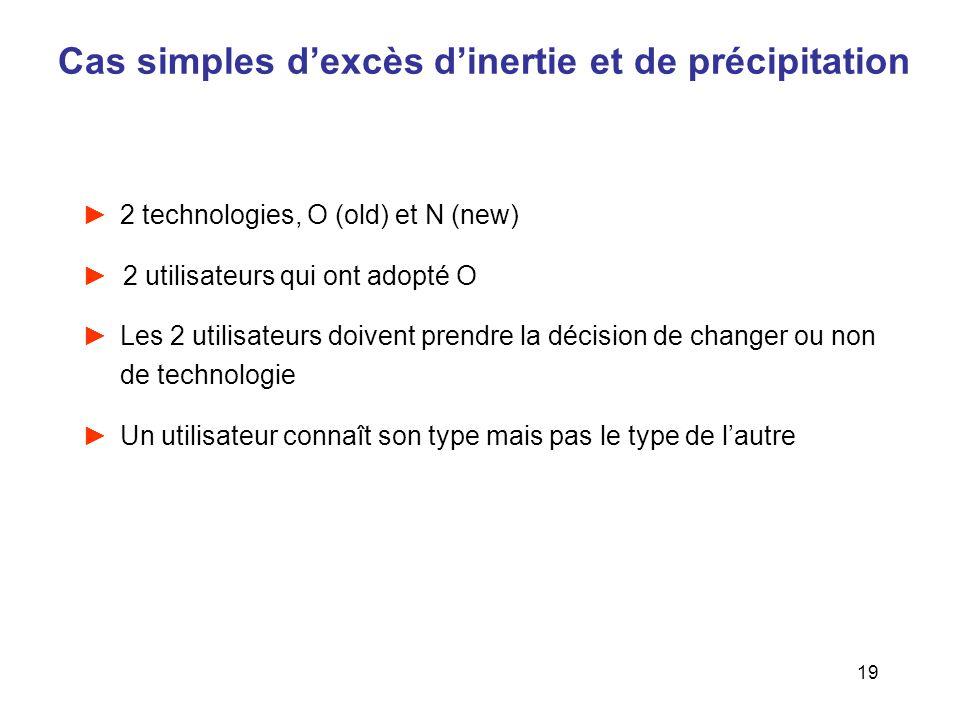 19 Cas simples dexcès dinertie et de précipitation 2 technologies, O (old) et N (new) 2 utilisateurs qui ont adopté O Les 2 utilisateurs doivent prend