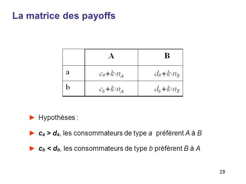 29 La matrice des payoffs Hypothèses : c a > d a, les consommateurs de type a préfèrent A à B c b < d b, les consommateurs de type b préfèrent B à A