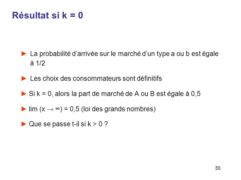 30 Résultat si k = 0 La probabilité darrivée sur le marché dun type a ou b est égale à 1/2 Les choix des consommateurs sont définitifs Si k = 0, alors