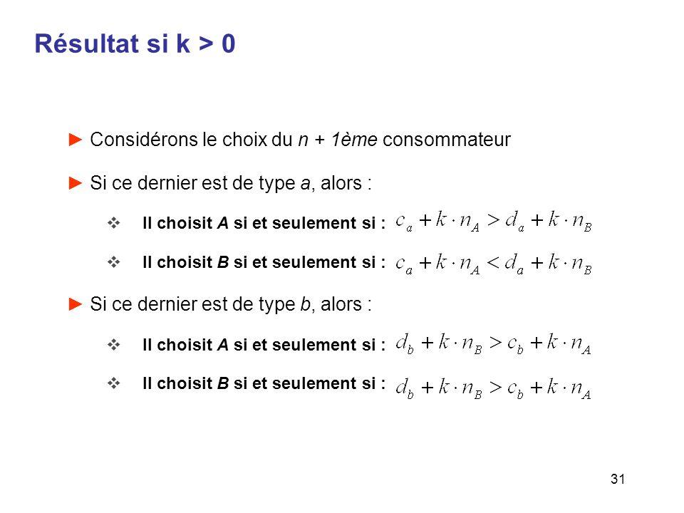 31 Résultat si k > 0 Considérons le choix du n + 1ème consommateur Si ce dernier est de type a, alors : Il choisit A si et seulement si : Il choisit B