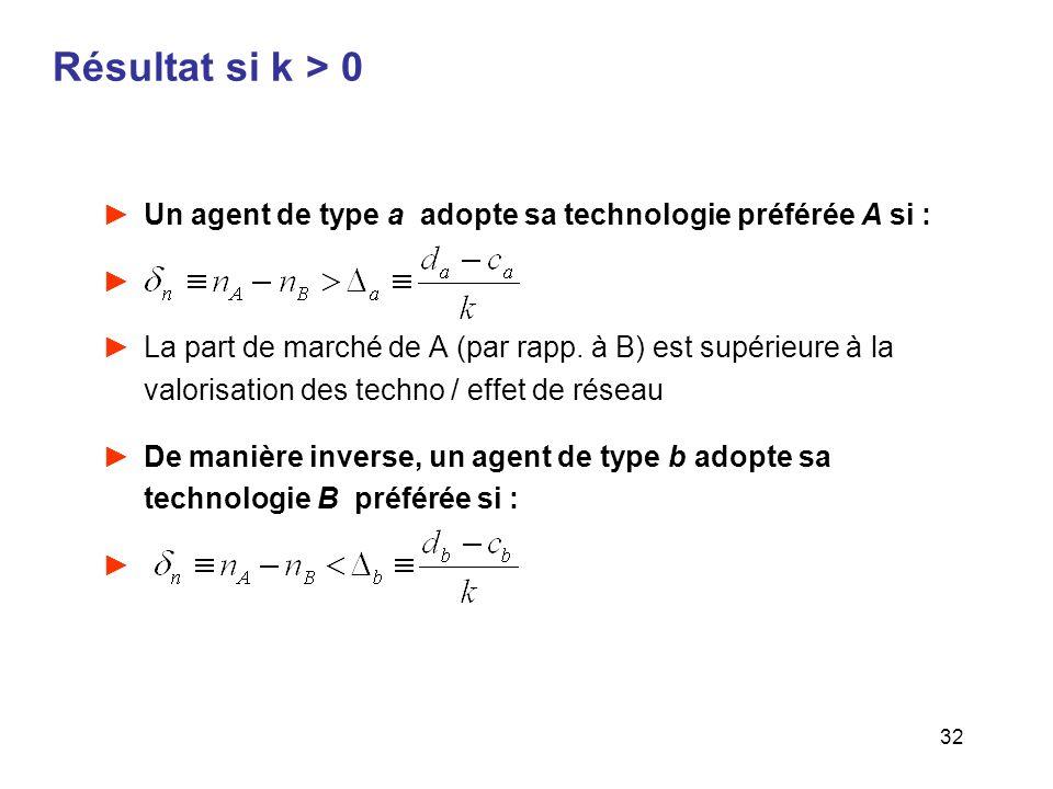 32 Résultat si k > 0 Un agent de type a adopte sa technologie préférée A si : La part de marché de A (par rapp. à B) est supérieure à la valorisation