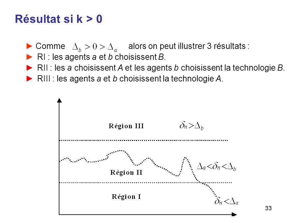 33 Résultat si k > 0 Comme alors on peut illustrer 3 résultats : RI : les agents a et b choisissent B. RII : les a choisissent A et les agents b chois