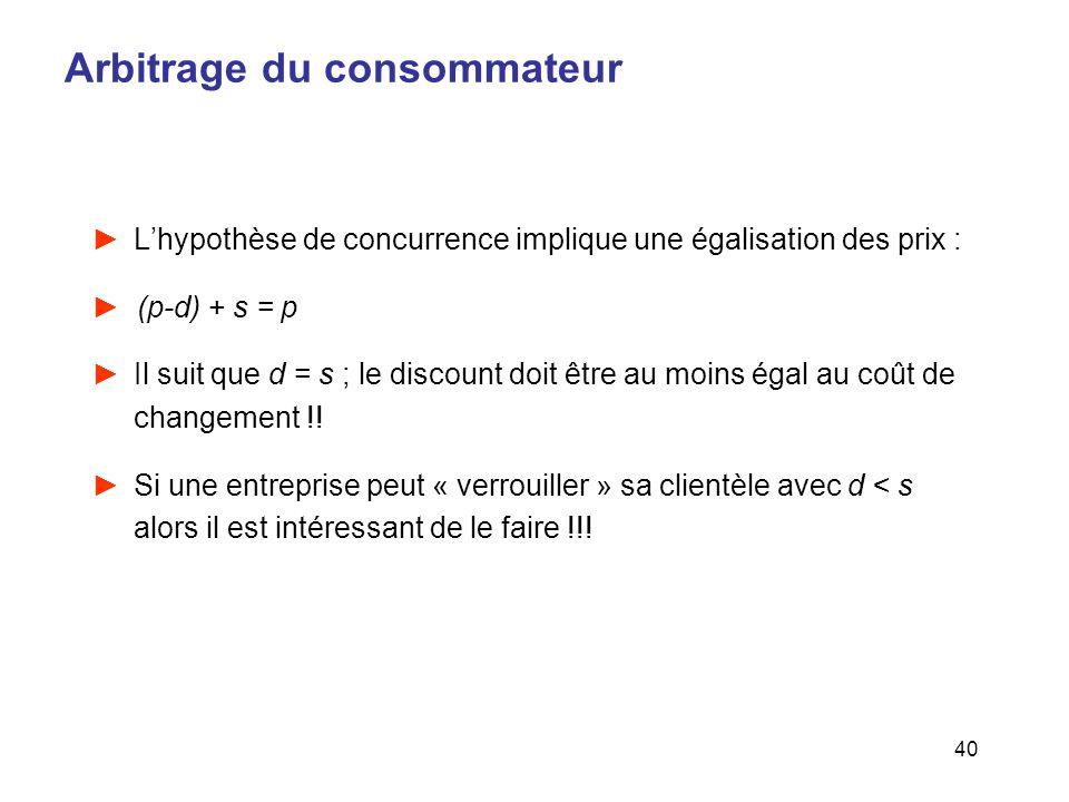 40 Arbitrage du consommateur Lhypothèse de concurrence implique une égalisation des prix : (p-d) + s = p Il suit que d = s ; le discount doit être au