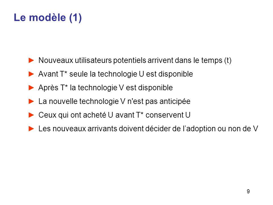 9 Le modèle (1) Nouveaux utilisateurs potentiels arrivent dans le temps (t) Avant T* seule la technologie U est disponible Après T* la technologie V e