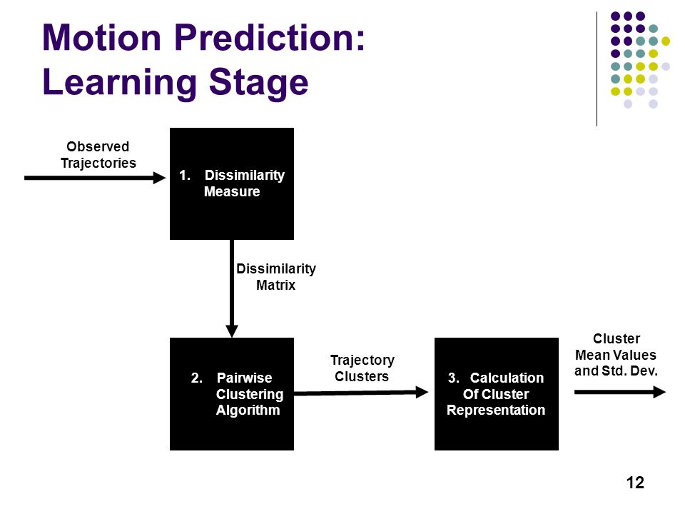 12 Motion Prediction: Learning Stage 1.Dissimilarity Measure Observed Trajectories Dissimilarity Matrix 2.