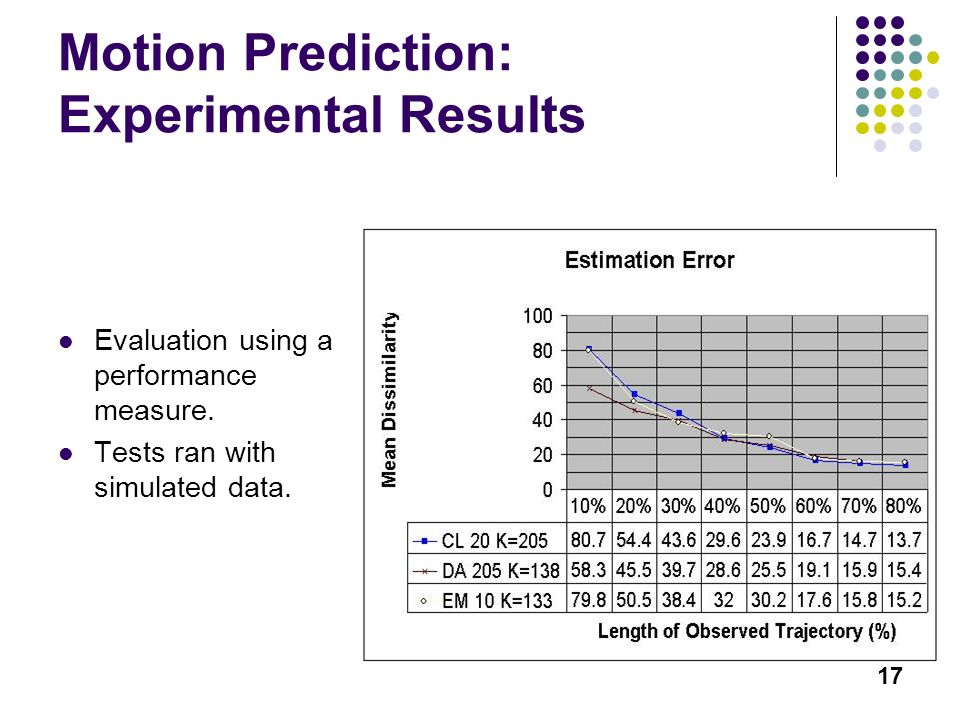 17 Motion Prediction: Experimental Results Evaluation using a performance measure. Tests ran with simulated data.