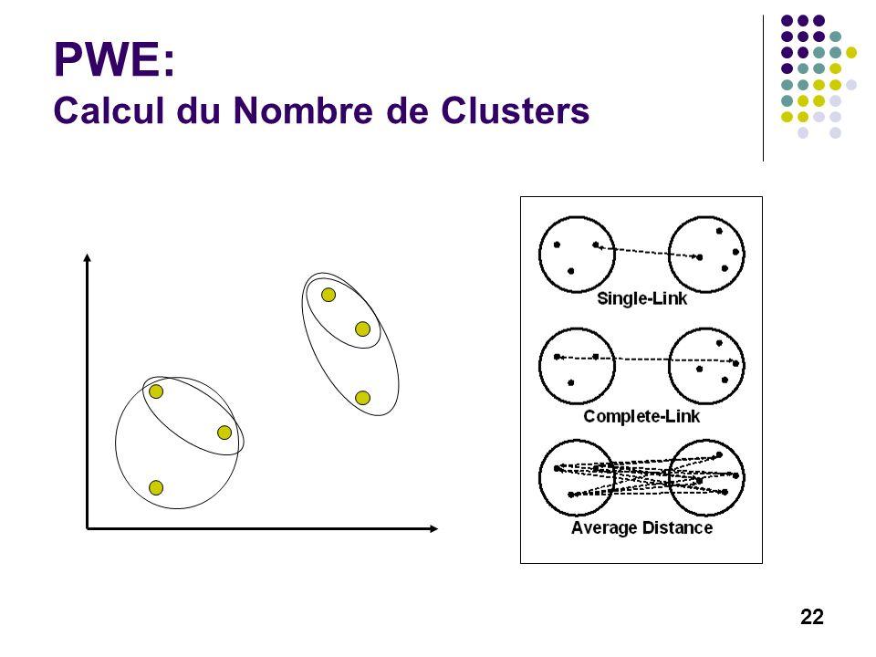 22 PWE: Calcul du Nombre de Clusters