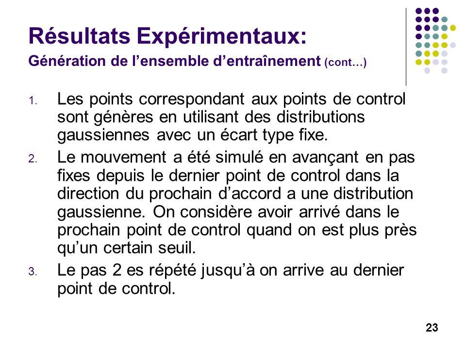23 Résultats Expérimentaux: Génération de lensemble dentraînement (cont…) 1. Les points correspondant aux points de control sont génères en utilisant