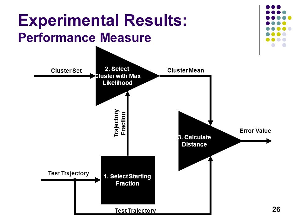 26 Experimental Results: Performance Measure Test Trajectory 1. Select Starting Fraction Trajectory Fraction Cluster Set 2. Select Cluster with Max Li