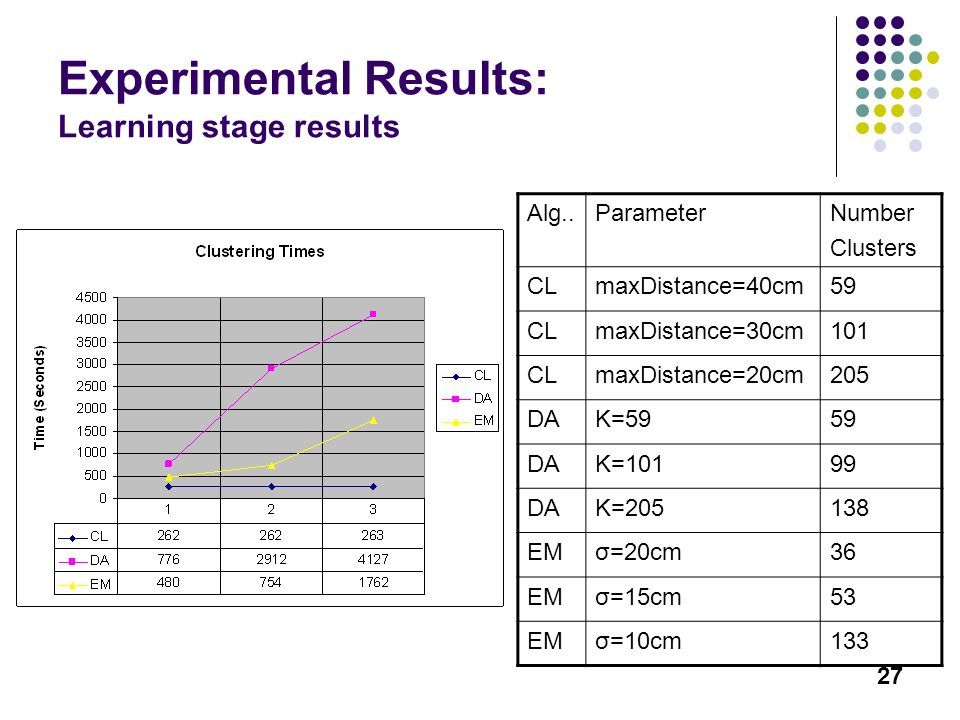 27 Experimental Results: Learning stage results Alg..ParameterNumber Clusters CLmaxDistance=40cm59 CLmaxDistance=30cm101 CLmaxDistance=20cm205 DAK=595