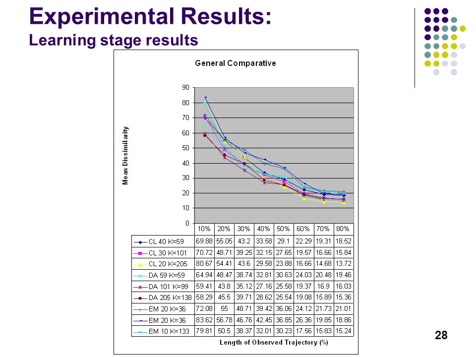 28 Experimental Results: Learning stage results Résultats Expérimentaux: