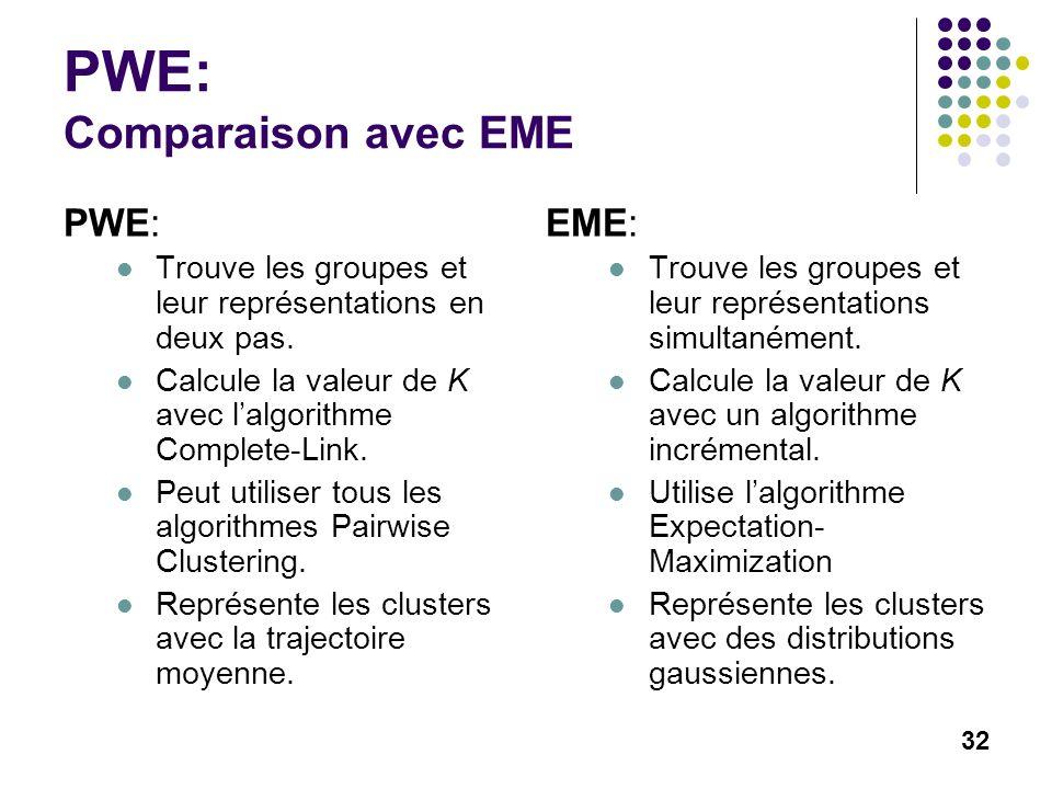 32 PWE: Comparaison avec EME PWE: Trouve les groupes et leur représentations en deux pas. Calcule la valeur de K avec lalgorithme Complete-Link. Peut