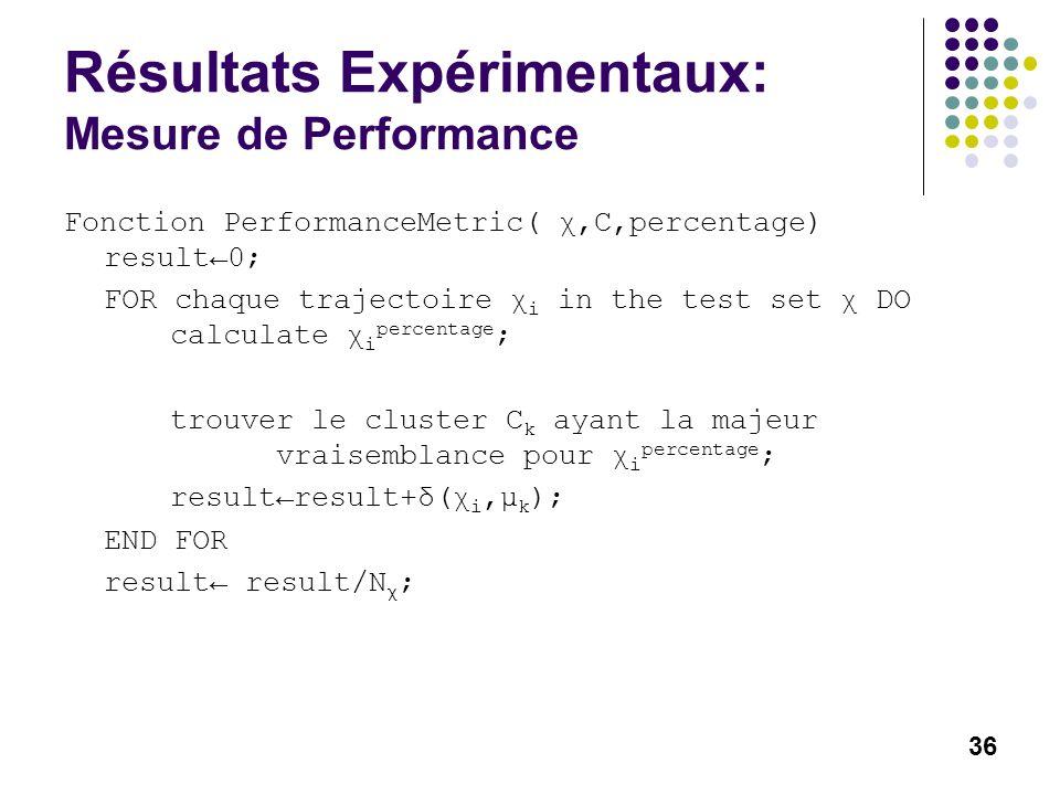 36 Résultats Expérimentaux: Mesure de Performance Fonction PerformanceMetric( χ,C,percentage) result0; FOR chaque trajectoire χ i in the test set χ DO