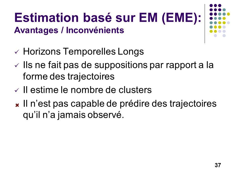 37 Estimation basé sur EM (EME): Avantages / Inconvénients Horizons Temporelles Longs Ils ne fait pas de suppositions par rapport a la forme des trajectoires Il estime le nombre de clusters Il nest pas capable de prédire des trajectoires quil na jamais observé.