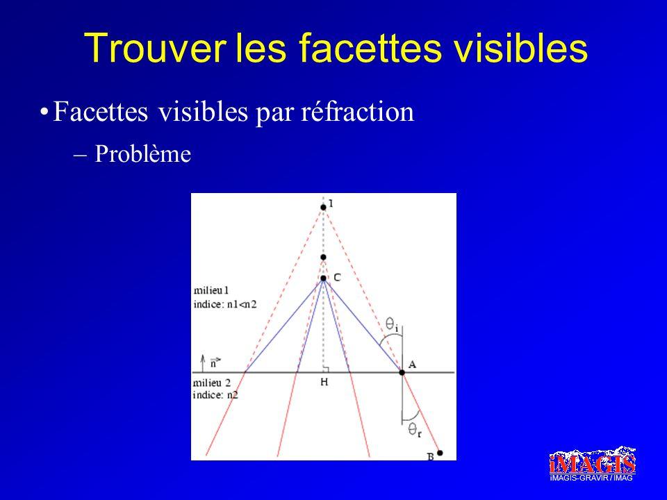 iMAGIS-GRAVIR / IMAG Trouver les facettes visibles Facettes visibles par réfraction –Problème