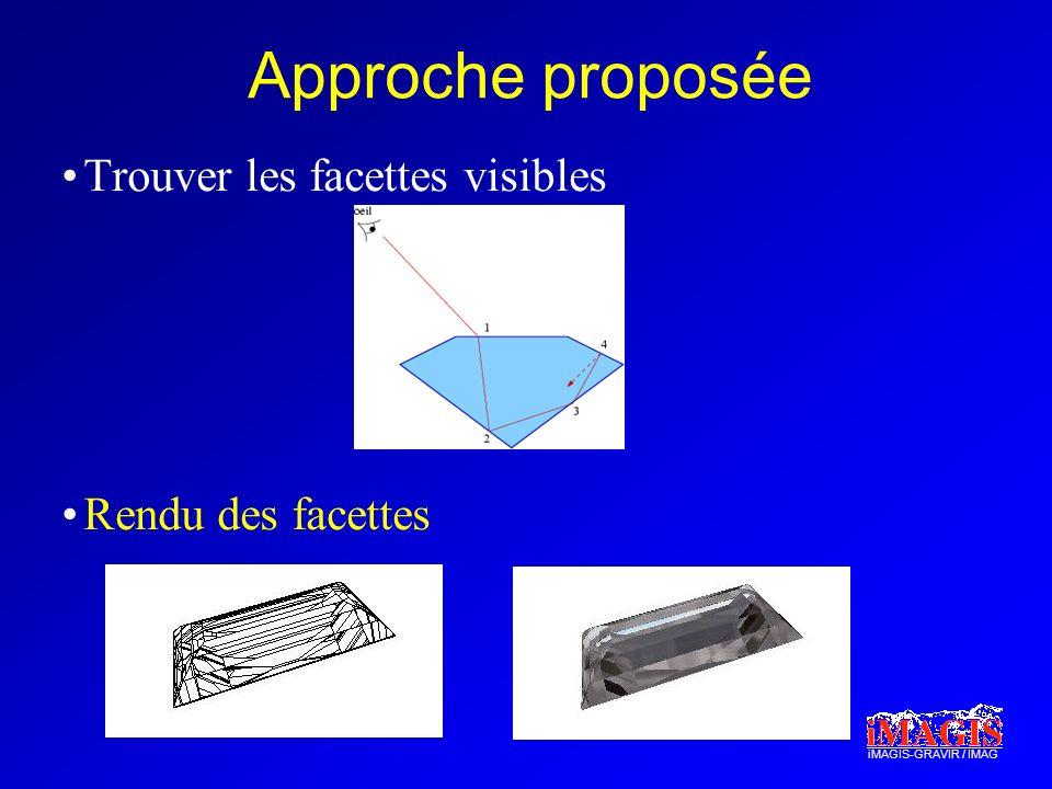 iMAGIS-GRAVIR / IMAG Approche proposée Trouver les facettes visibles Rendu des facettes