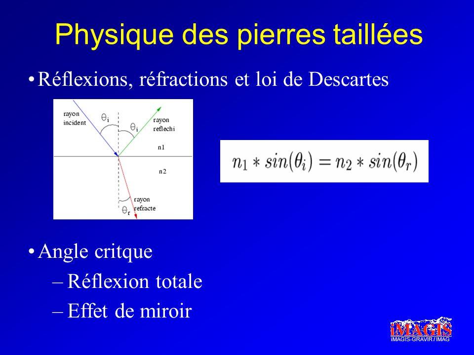 iMAGIS-GRAVIR / IMAG Physique des pierres taillées Réflexions, réfractions et loi de Descartes Angle critque –Réflexion totale –Effet de miroir