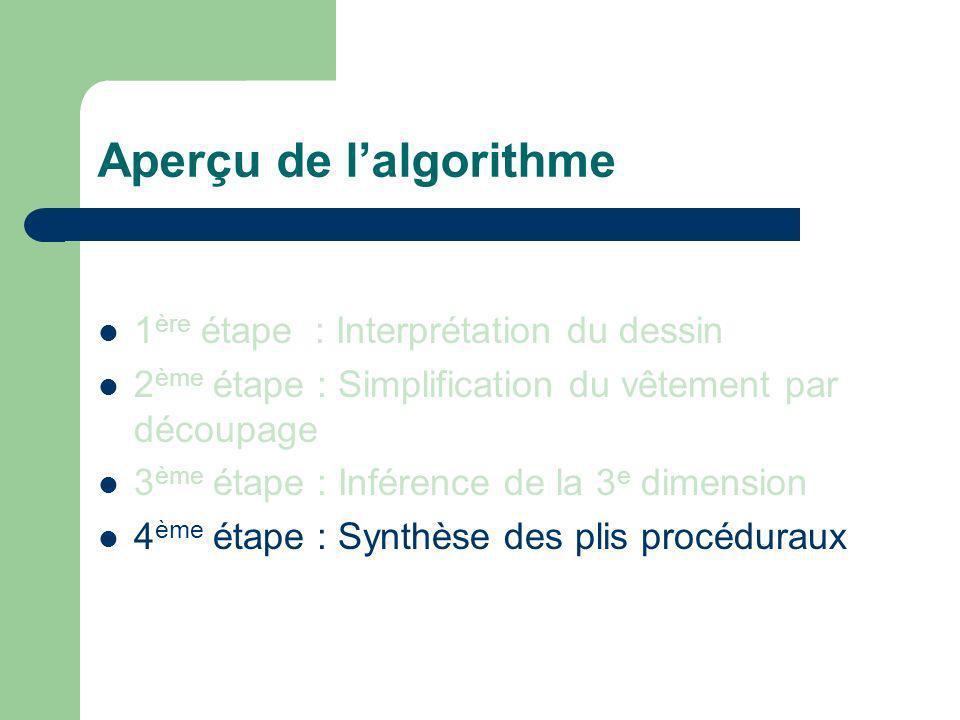 Aperçu de lalgorithme 1 ère étape : Interprétation du dessin 2 ème étape : Simplification du vêtement par découpage 3 ème étape : Inférence de la 3 e