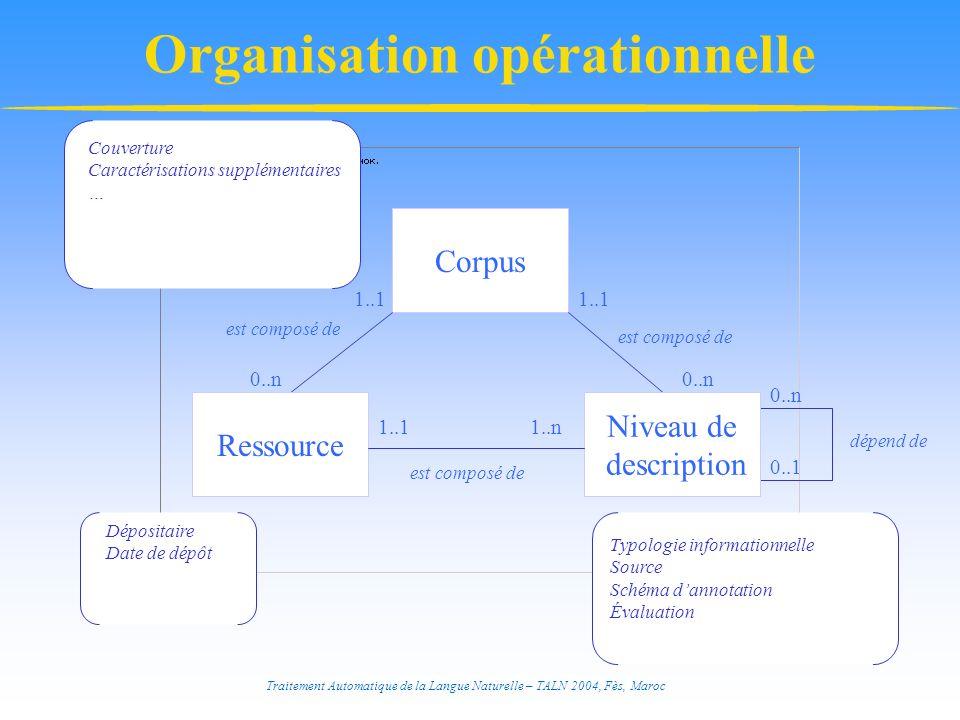 Traitement Automatique de la Langue Naturelle – TALN 2004, Fès, Maroc Organisation opérationnelle Corpus Dépositaire Date de dépôt Couverture Caractér
