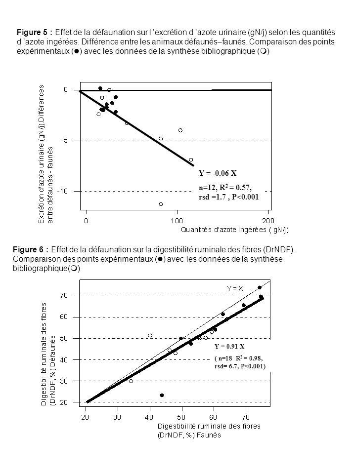 Figure 5 : Effet de la défaunation sur l excrétion d azote urinaire (gN/j) selon les quantités d azote ingérées.