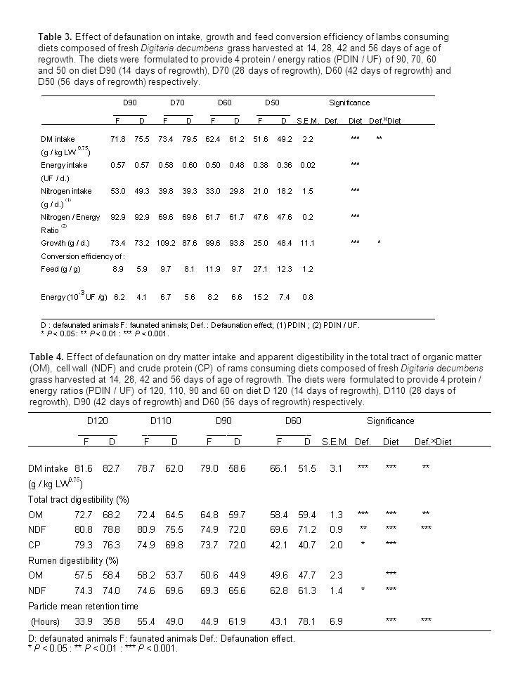 Table 3. Effect of defaunation on intake, growth and feed conversion efficiency of lambs consuming diets composed of fresh Digitaria decumbens grass h