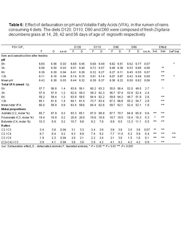 Figure 1 : Effets de la défaunation sur la croissance (GMQ, g/j) dagneaux en fonction de la teneur en azote/énergie (g PDIN/UF) de rations composées de fourrage (Digitaria decumbens) sans concentré, ou avec concentré (mélange de mais et tourteau de soja).
