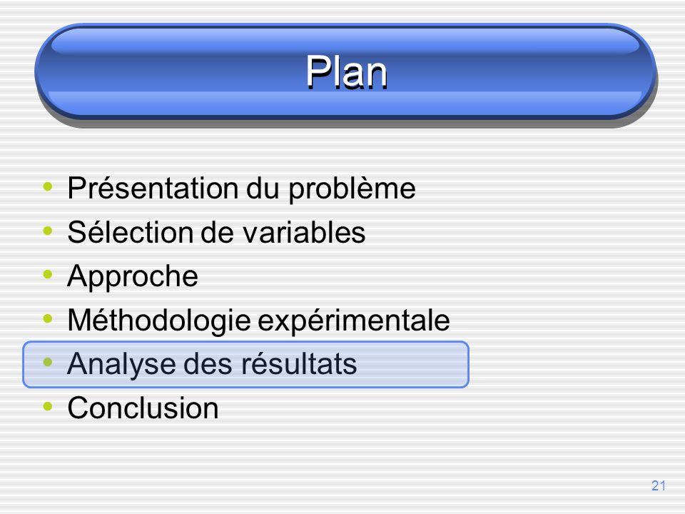 21 Plan Présentation du problème Sélection de variables Approche Méthodologie expérimentale Analyse des résultats Conclusion