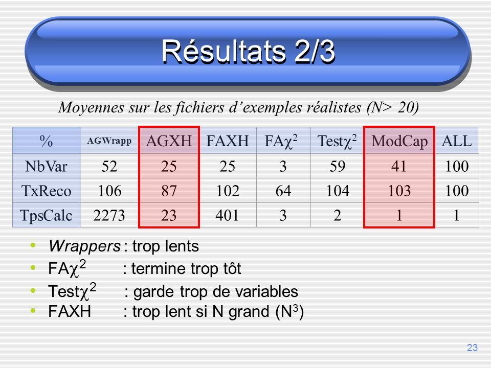23 Résultats 2/3 % AGWrapp AGXHFAXH FA 2 Test 2 ModCapALL NbVar5225 35941100 TxReco1068710264104103100 TpsCalc2273234013211 Moyennes sur les fichiers dexemples réalistes (N> 20) Wrappers : trop lents FA 2 : termine trop tôt Test 2 : garde trop de variables FAXH : trop lent si N grand (N 3 )