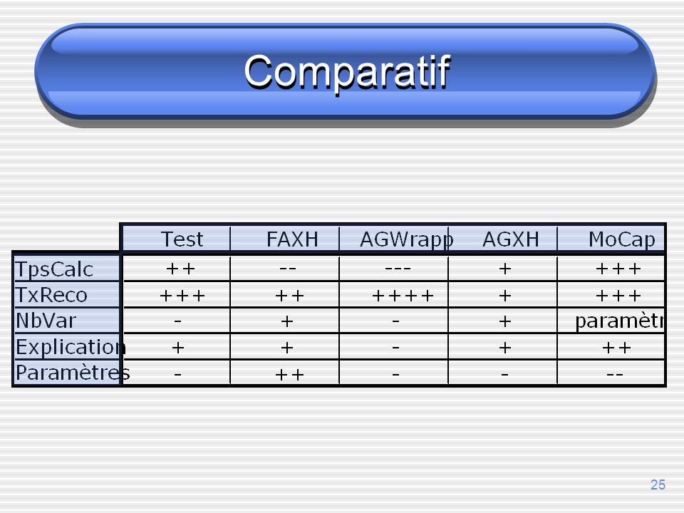25 Comparatif