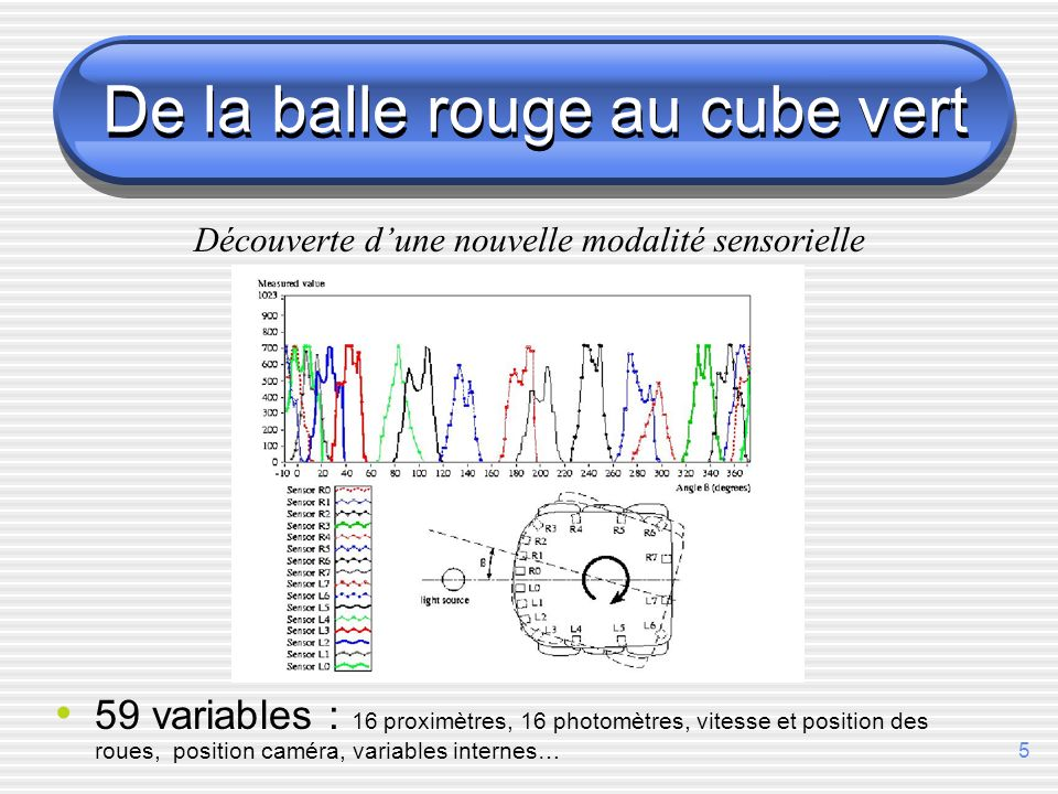 5 De la balle rouge au cube vert 59 variables : 16 proximètres, 16 photomètres, vitesse et position des roues, position caméra, variables internes… Découverte dune nouvelle modalité sensorielle