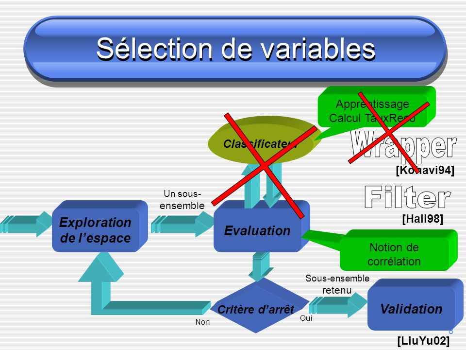 8 Sélection de variables Critère darrêt Non Validation Oui Sous-ensemble retenu Un sous- ensemble Evaluation Exploration de lespace Classificateur Apprentissage Calcul TauxReco [LiuYu02] [Kohavi94] Notion de corrélation [Hall98]