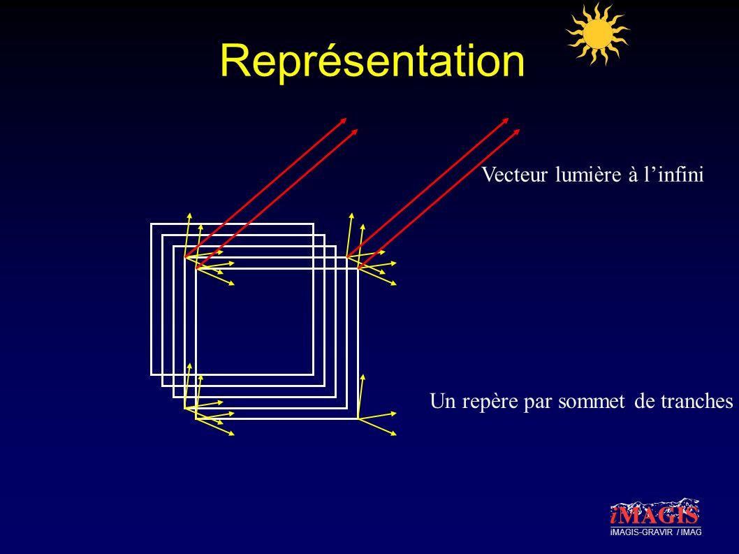 iMAGIS-GRAVIR / IMAG Représentation Vecteur lumière à linfini Un repère par sommet de tranches