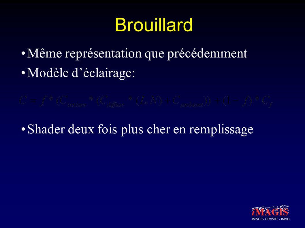 iMAGIS-GRAVIR / IMAG Brouillard Même représentation que précédemment Modèle déclairage: Shader deux fois plus cher en remplissage