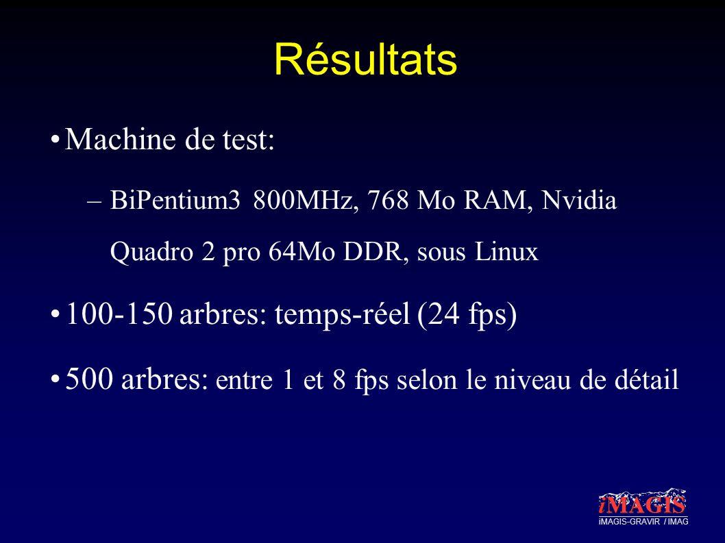 iMAGIS-GRAVIR / IMAG Résultats Machine de test: –BiPentium3 800MHz, 768 Mo RAM, Nvidia Quadro 2 pro 64Mo DDR, sous Linux 100-150 arbres: temps-réel (24 fps) 500 arbres: entre 1 et 8 fps selon le niveau de détail